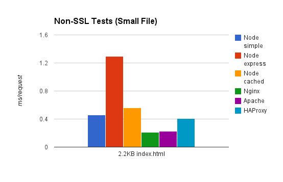Efficient Load Balancing and SSL Termination for WebSockets and Node